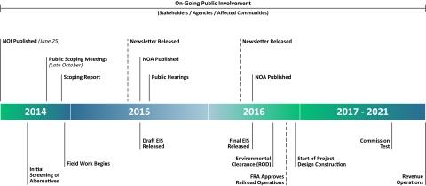 Dal_Hou HSR_Timeline